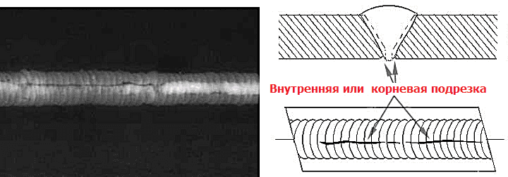Внутренняя или корневая подрезка