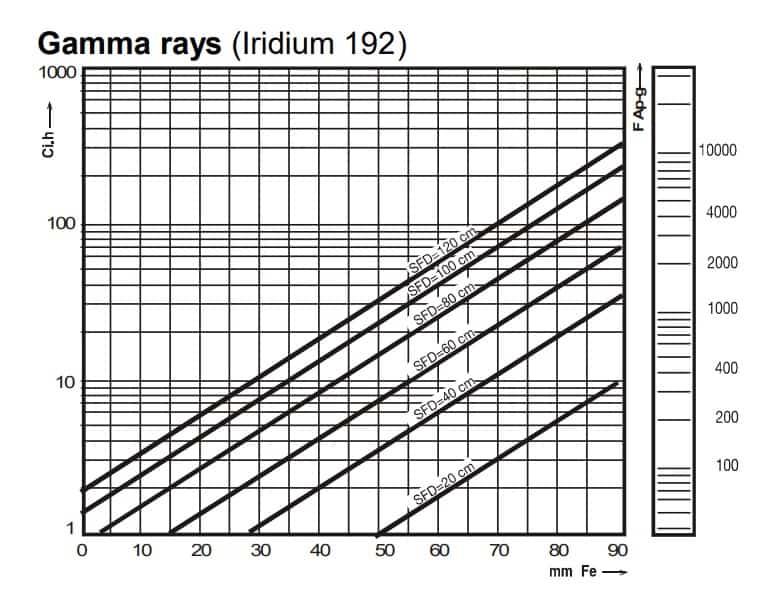 Характеристик рентгеновской плёнки Indux R5