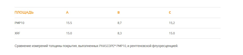технические характеристики PHASCOPE PMP10