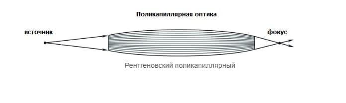 поликапиллярная оптика